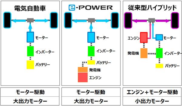 日産 ノート e-power 2016 (出典:nissan.co.jp)